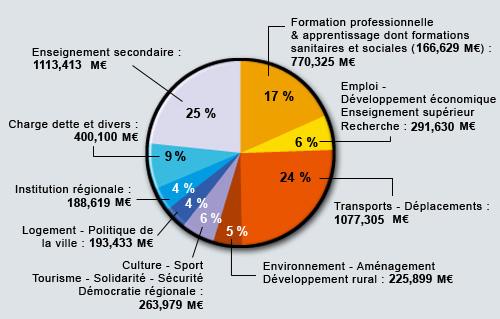 DepensesBudgetprimitif2009